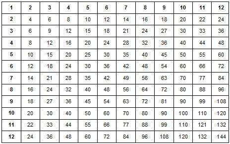 Matlab Tabla Pitagorica