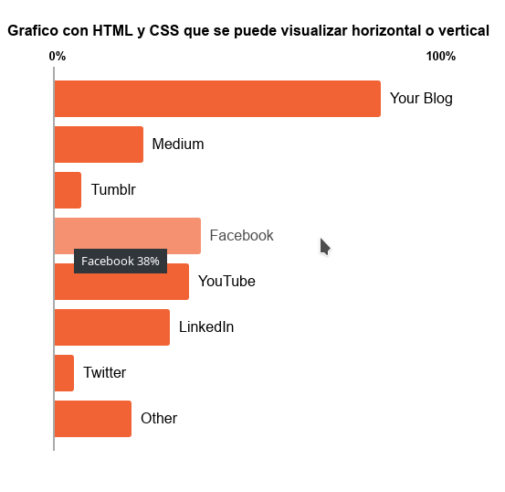 grafico-html-css-vertical