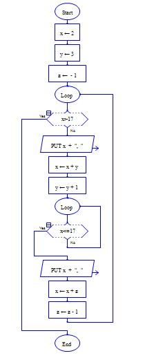 Pseudoc U00f3digo  Diagramas De Flujo